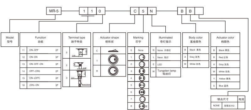 船型开关MR-5系列介绍  宏聚电子生产的MR-5系列为圆形船型开关,开关直径为22.8mm,两档ON-OFF、两档ON-ON、三档ON-OFF-ON,可提供端子尾部焊线加工。  操作按柄的颜色主要有红色、黑色、白色、绿色。基座的颜色主要为黑色及白色。操作柄上印字的字符可根据客户的需求印制。可做带灯功能,氖灯或LED,灯的电压3-220V之间可任意选择,灯的发光颜色有红,绿,蓝,黄四种常规颜色。  此款使用负载寿命达1万以上,认证:CE、CQC、ROHS、VDE等。  产品应用:大型饮水机,果